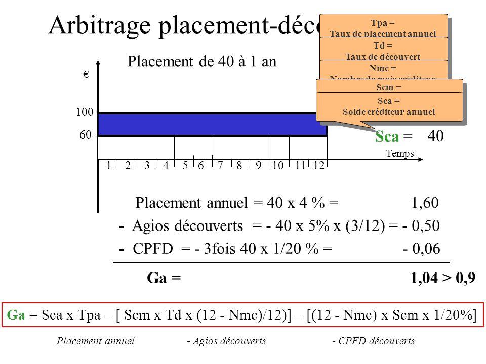 Arbitrage placement-découvert (2)