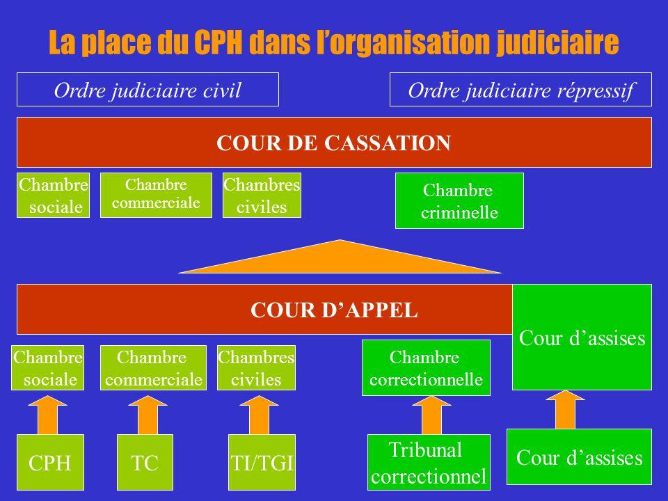 Le conseil des prud hommes ppt video online t l charger - Chambre sociale de la cour de cassation ...