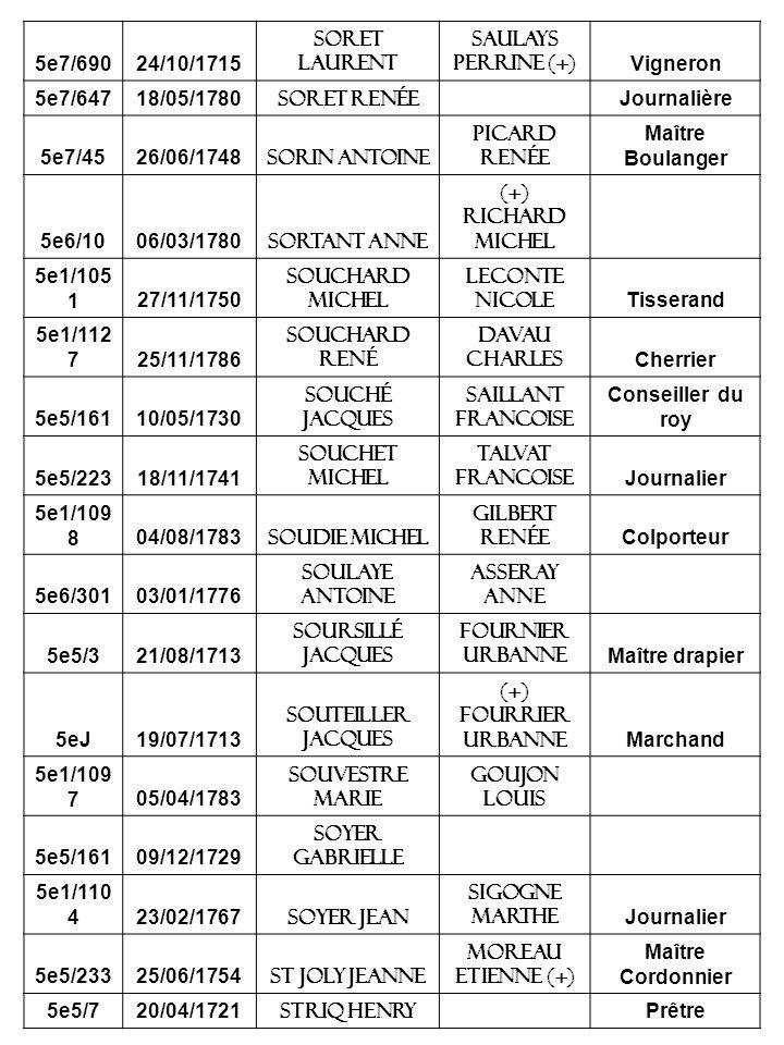 5e7/690 24/10/1715. Soret laurent. Saulays perrine (+) Vigneron. 5e7/647. 18/05/1780. soret Renée.