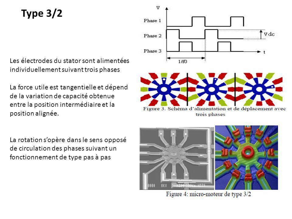 Type 3/2 Les électrodes du stator sont alimentées individuellement suivant trois phases.