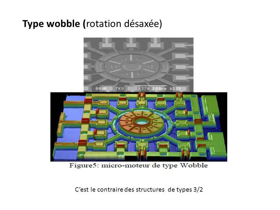Type wobble (rotation désaxée)