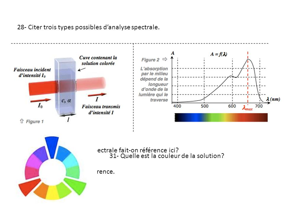 28- Citer trois types possibles d'analyse spectrale.