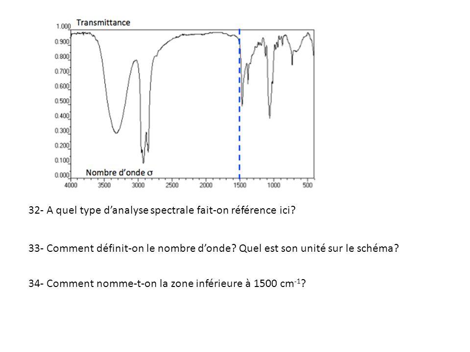 32- A quel type d'analyse spectrale fait-on référence ici