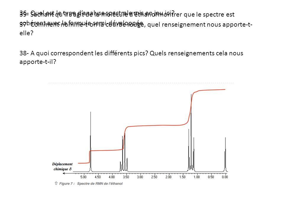 36- Quel est le type d'analyse spectrale mis en jeu ici
