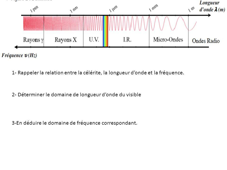 1- Rappeler la relation entre la célérite, la longueur d'onde et la fréquence.