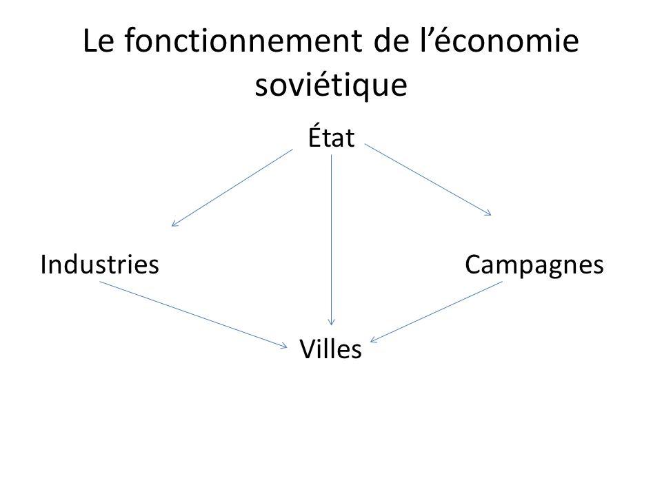 Le fonctionnement de l'économie soviétique