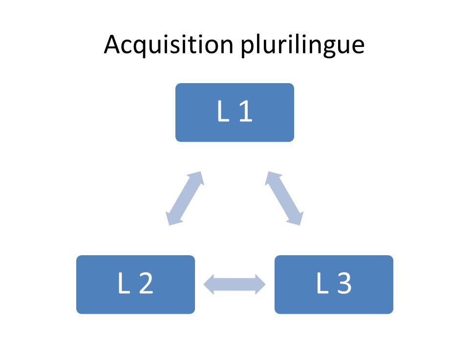Acquisition plurilingue