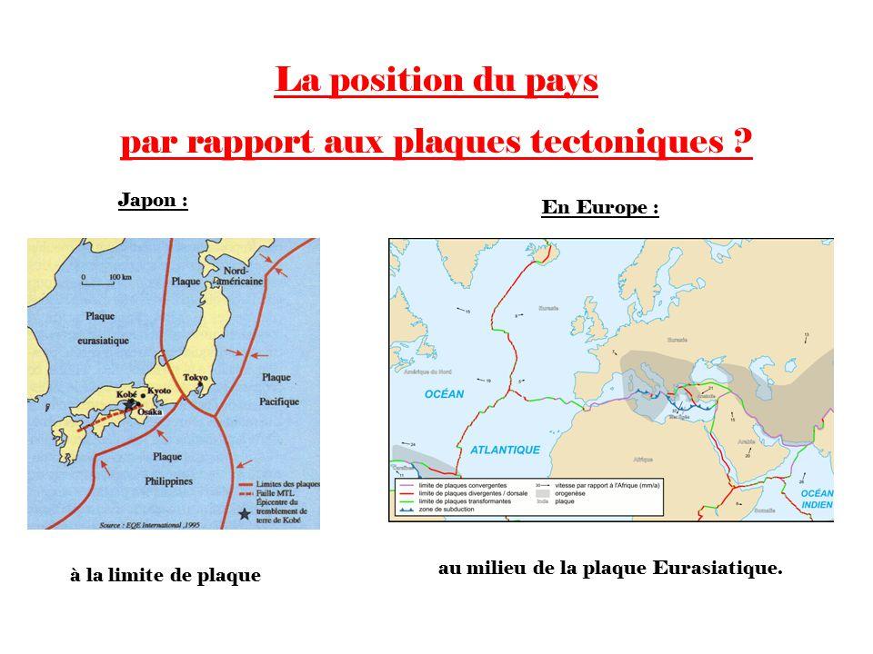 par rapport aux plaques tectoniques