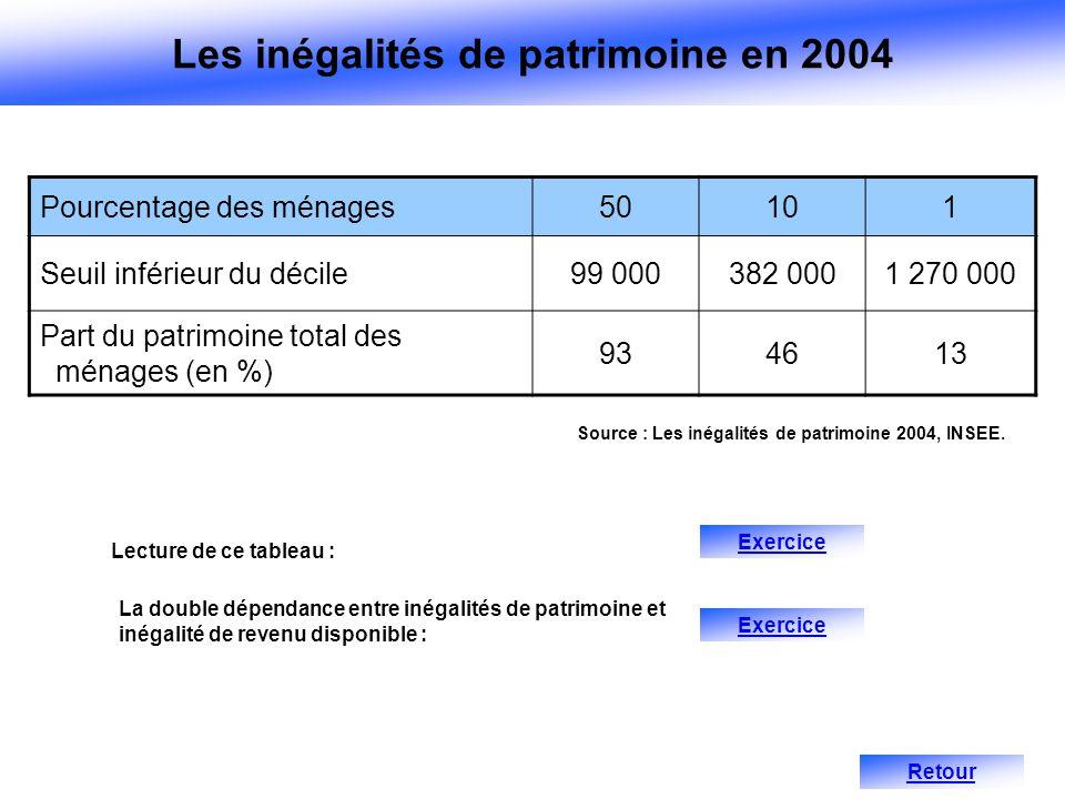 Les inégalités de patrimoine en 2004
