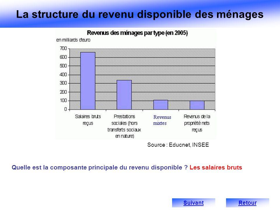 La structure du revenu disponible des ménages