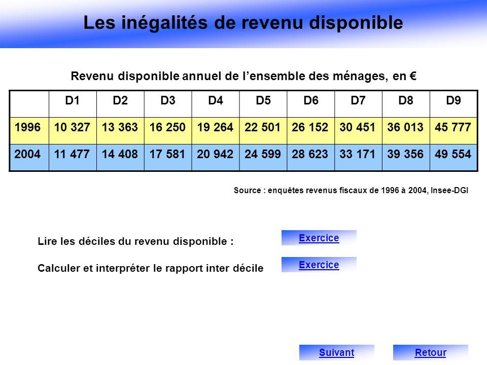 Les inégalités de revenu disponible