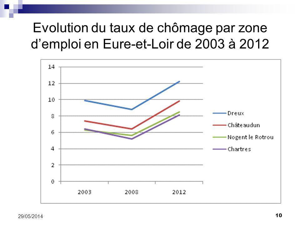Evolution du taux de chômage par zone d'emploi en Eure-et-Loir de 2003 à 2012