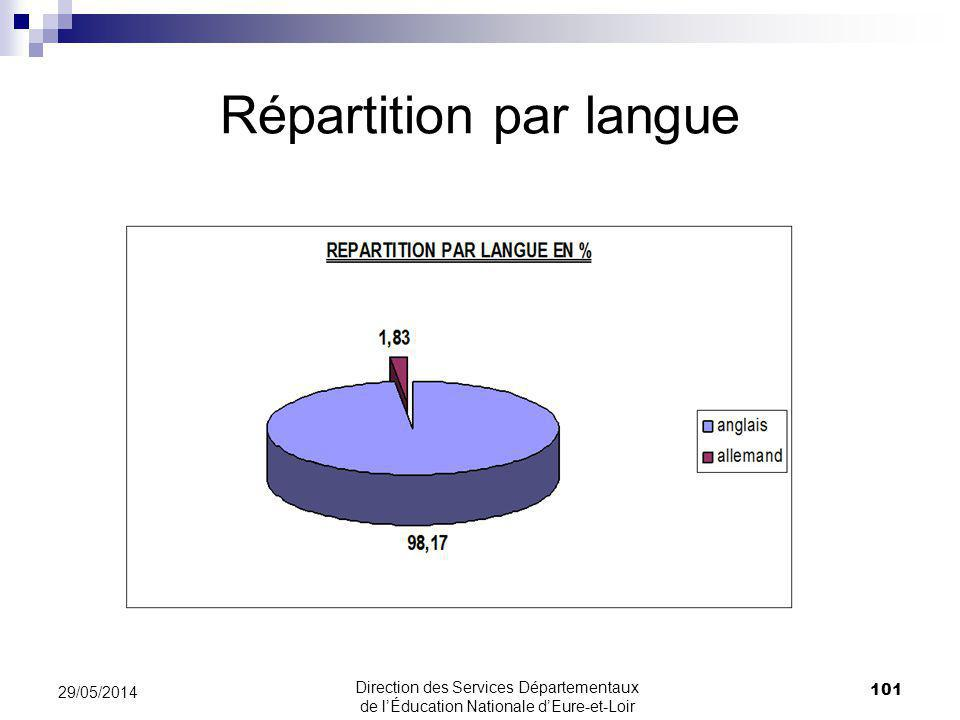 Répartition par langue