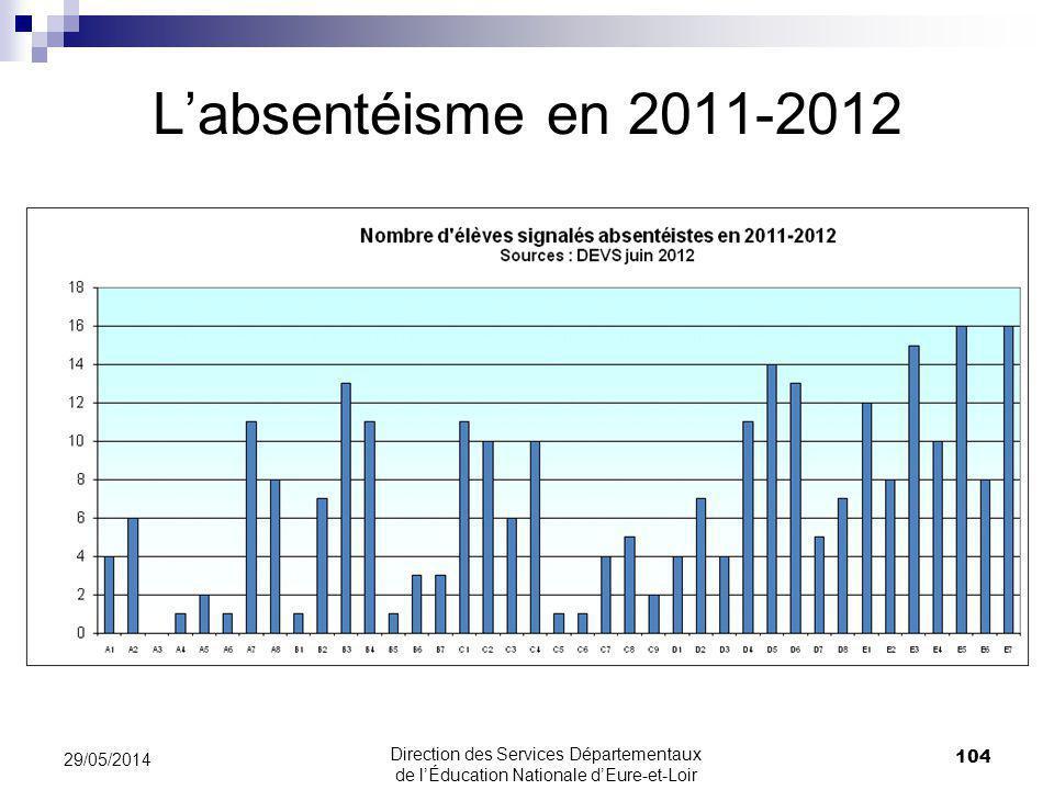 L'absentéisme en 2011-2012 31/03/2017 31/03/2017