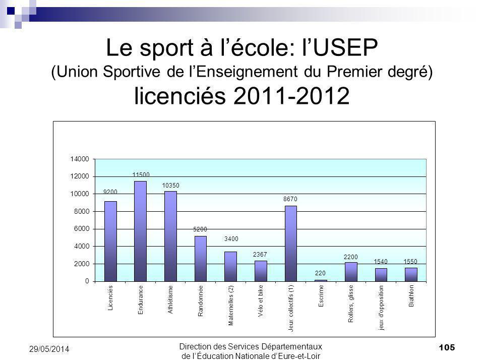 Le sport à l'école: l'USEP (Union Sportive de l'Enseignement du Premier degré) licenciés 2011-2012
