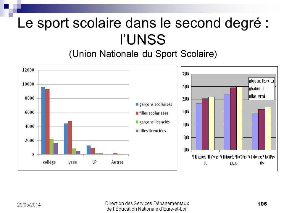 31/03/2017 Le sport scolaire dans le second degré : l'UNSS (Union Nationale du Sport Scolaire) 31/03/2017.