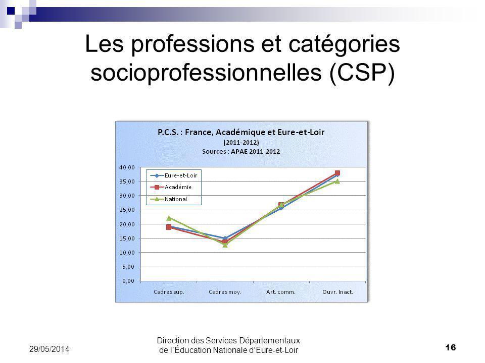 Les professions et catégories socioprofessionnelles (CSP)