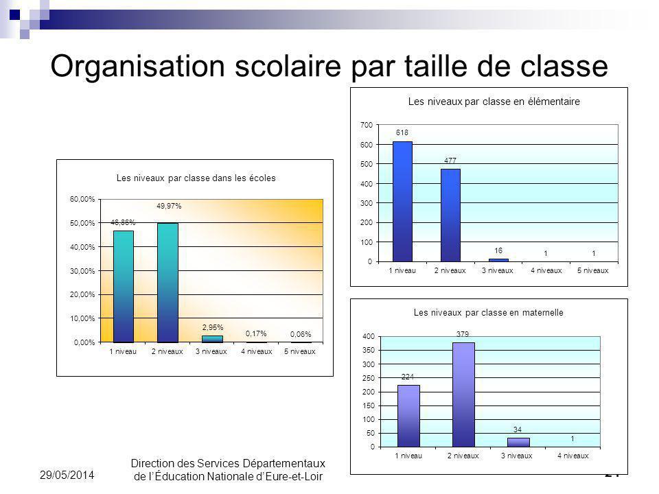 Organisation scolaire par taille de classe