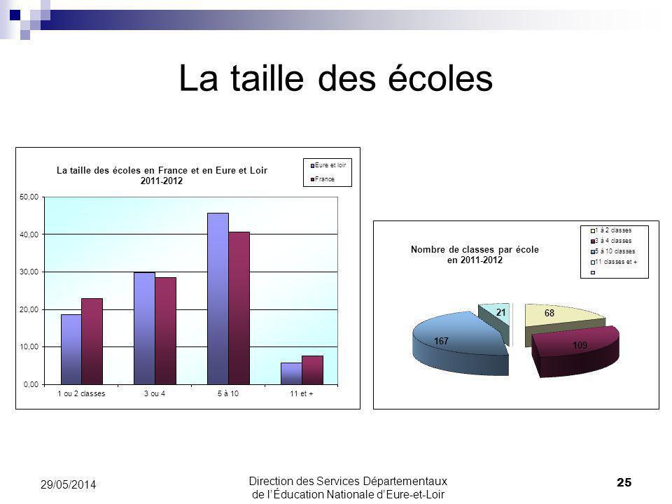 La taille des écoles 31/03/2017.