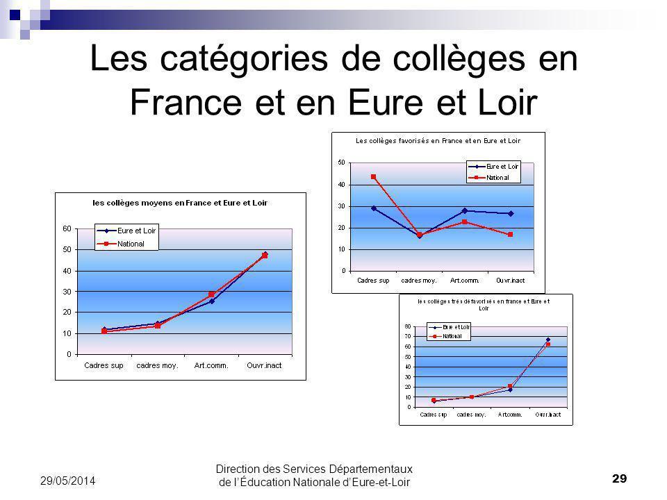 Les catégories de collèges en France et en Eure et Loir