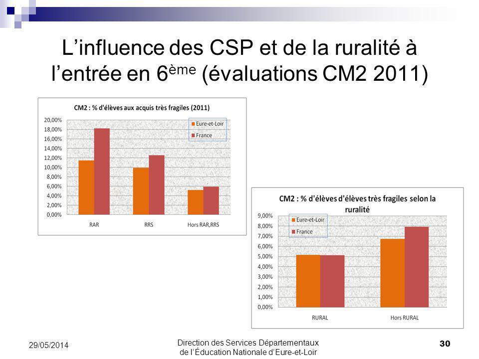 31/03/2017 L'influence des CSP et de la ruralité à l'entrée en 6ème (évaluations CM2 2011) 31/03/2017.