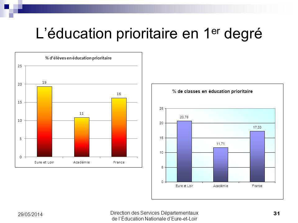 L'éducation prioritaire en 1er degré