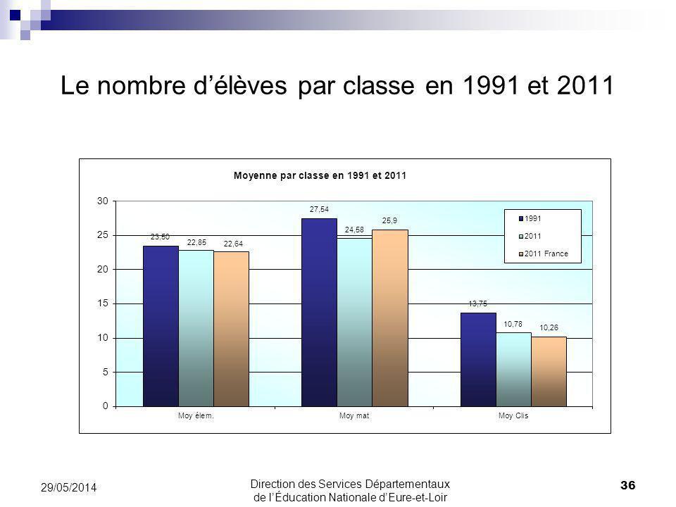 Le nombre d'élèves par classe en 1991 et 2011