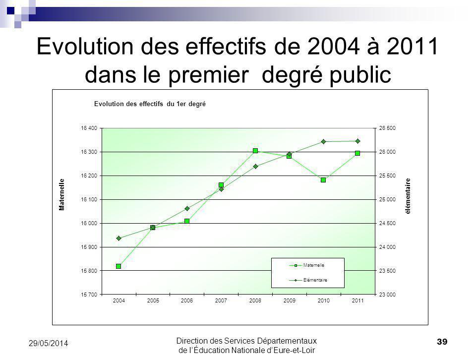 Evolution des effectifs de 2004 à 2011 dans le premier degré public