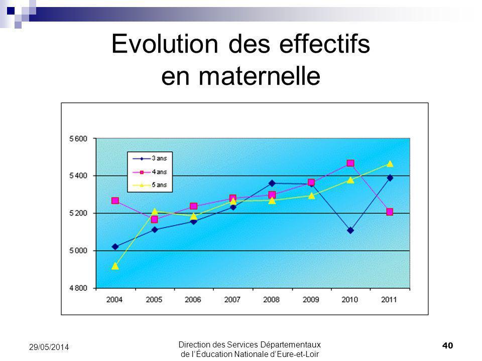 Evolution des effectifs en maternelle