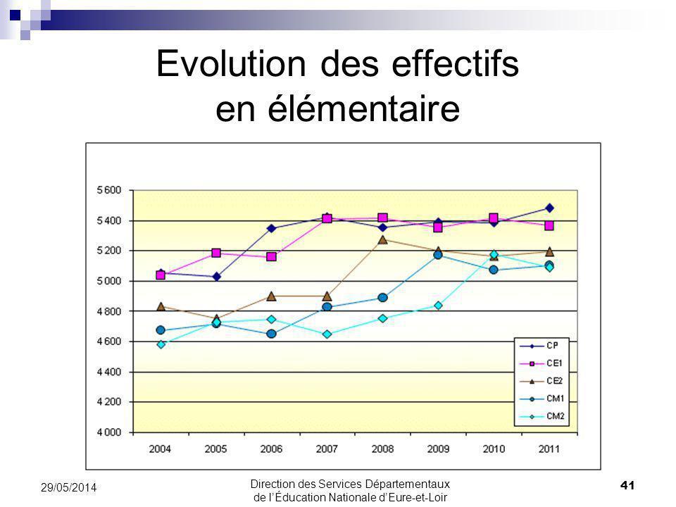 Evolution des effectifs en élémentaire