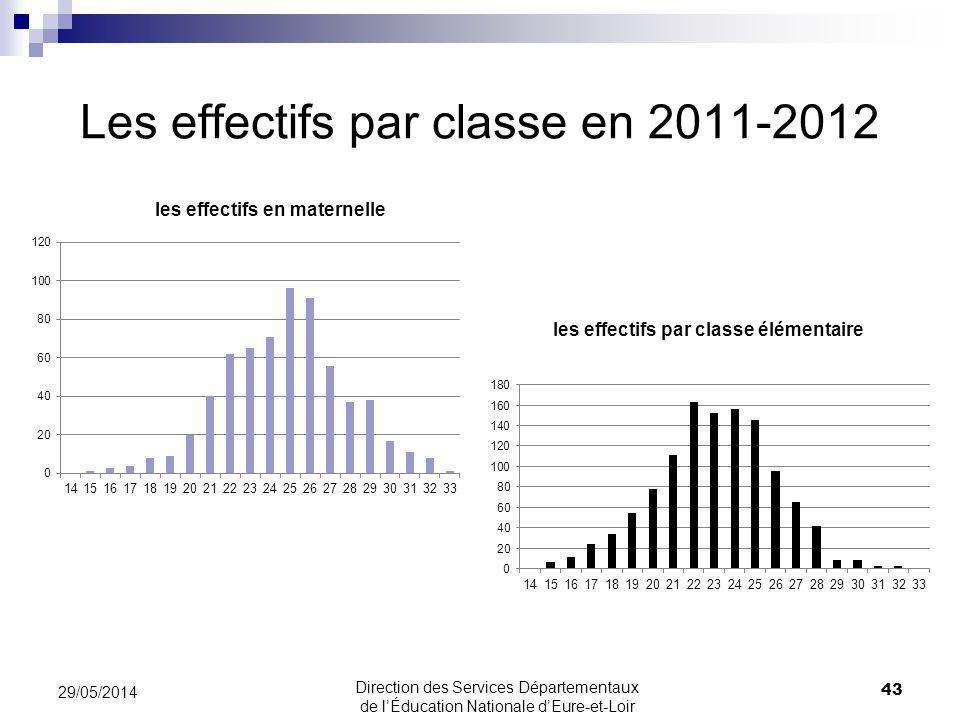 Les effectifs par classe en 2011-2012