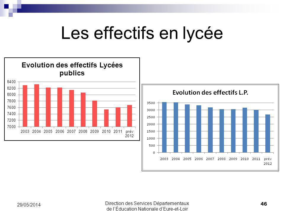 Les effectifs en lycée 31/03/2017 31/03/2017