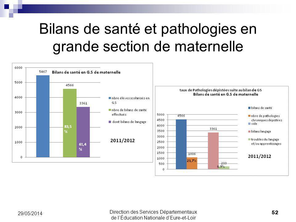 Bilans de santé et pathologies en grande section de maternelle