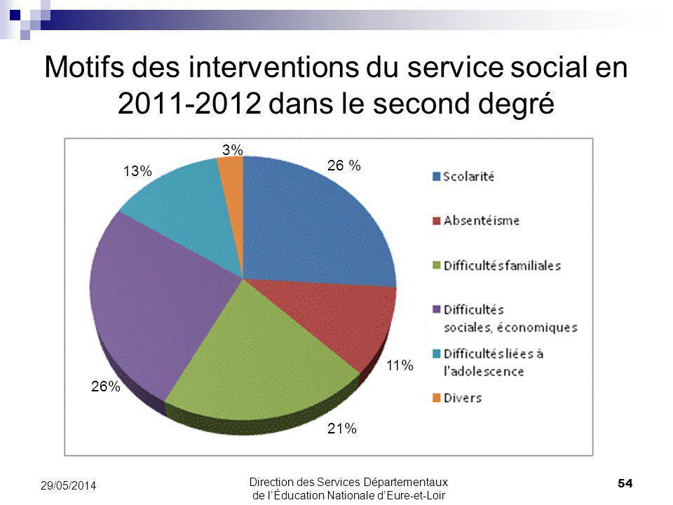 Motifs des interventions du service social en 2011-2012 dans le second degré
