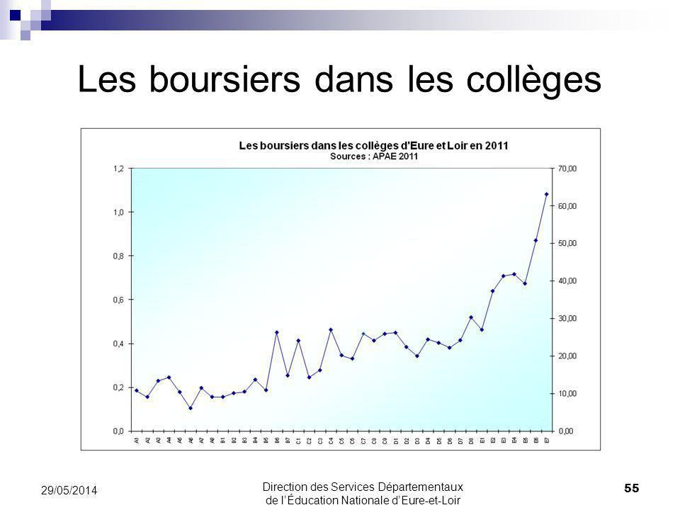 Les boursiers dans les collèges