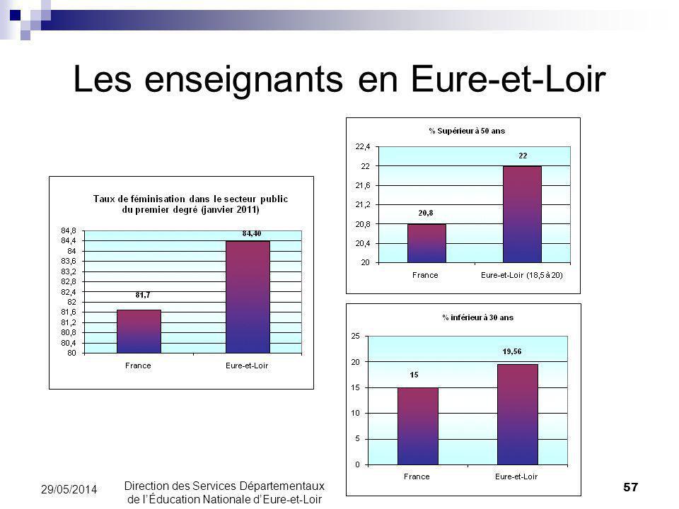 Les enseignants en Eure-et-Loir
