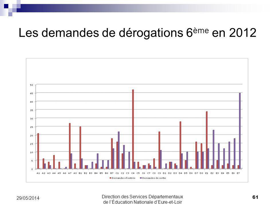 Les demandes de dérogations 6ème en 2012