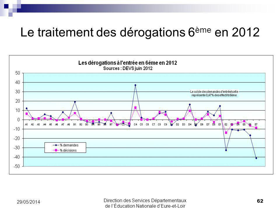 Le traitement des dérogations 6ème en 2012