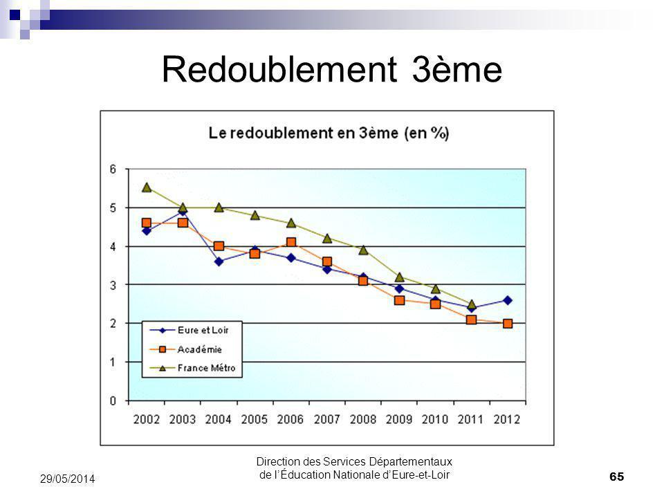 31/03/2017 Redoublement 3ème. 31/03/2017. Direction des Services Départementaux de l'Éducation Nationale d'Eure-et-Loir.