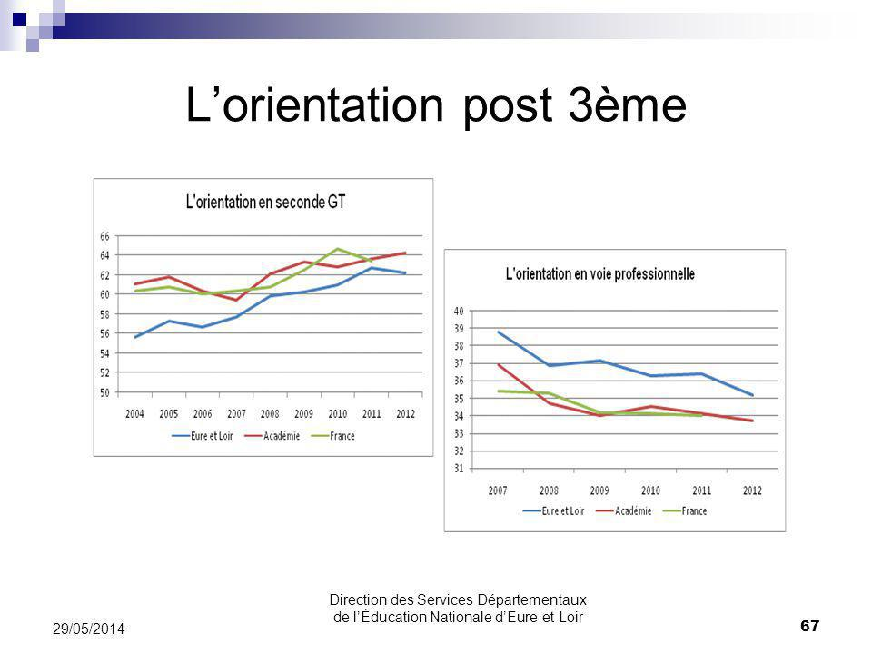 L'orientation post 3ème