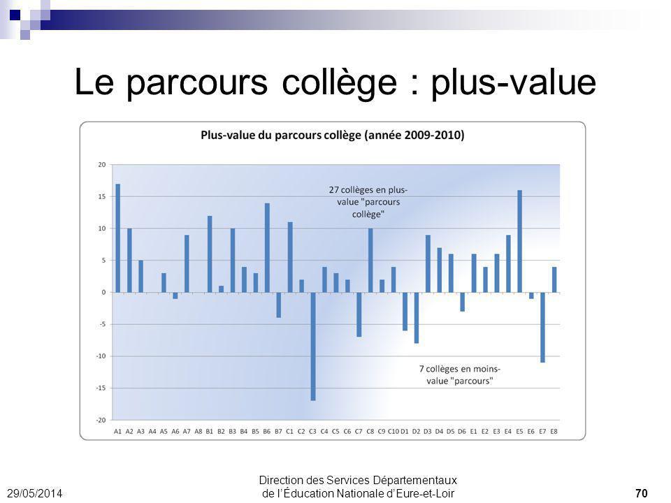 Le parcours collège : plus-value