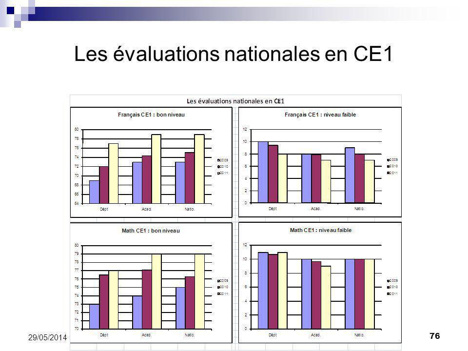 Les évaluations nationales en CE1