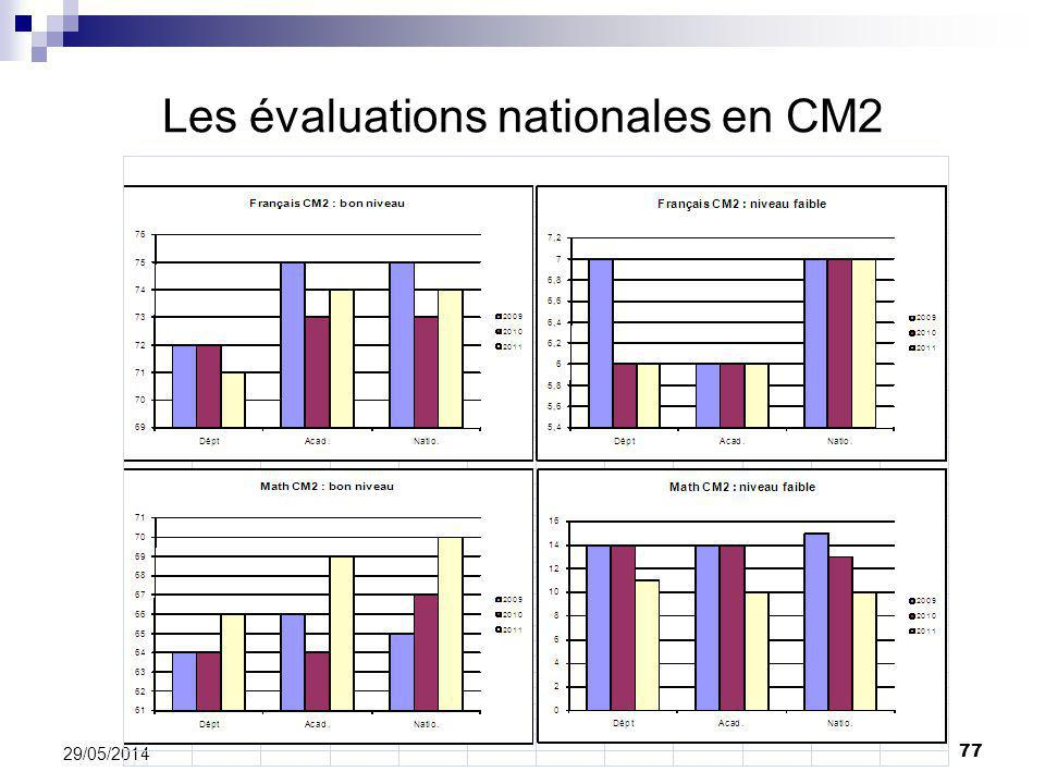Les évaluations nationales en CM2