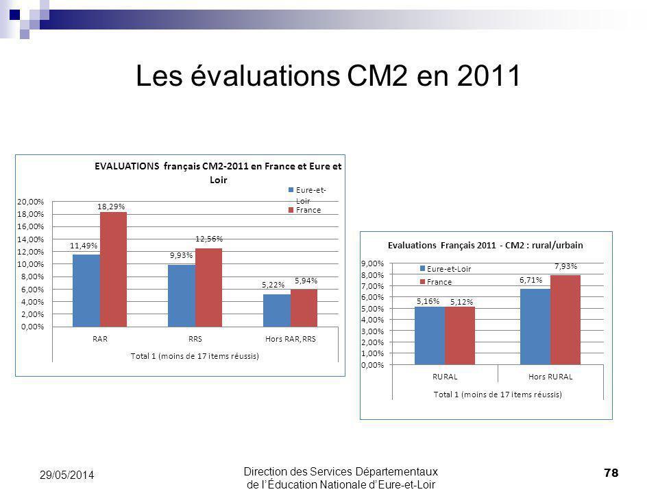 Les évaluations CM2 en 2011 31/03/2017