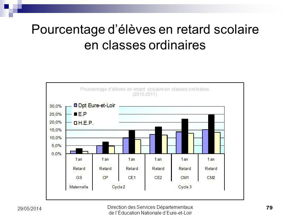 Pourcentage d'élèves en retard scolaire en classes ordinaires