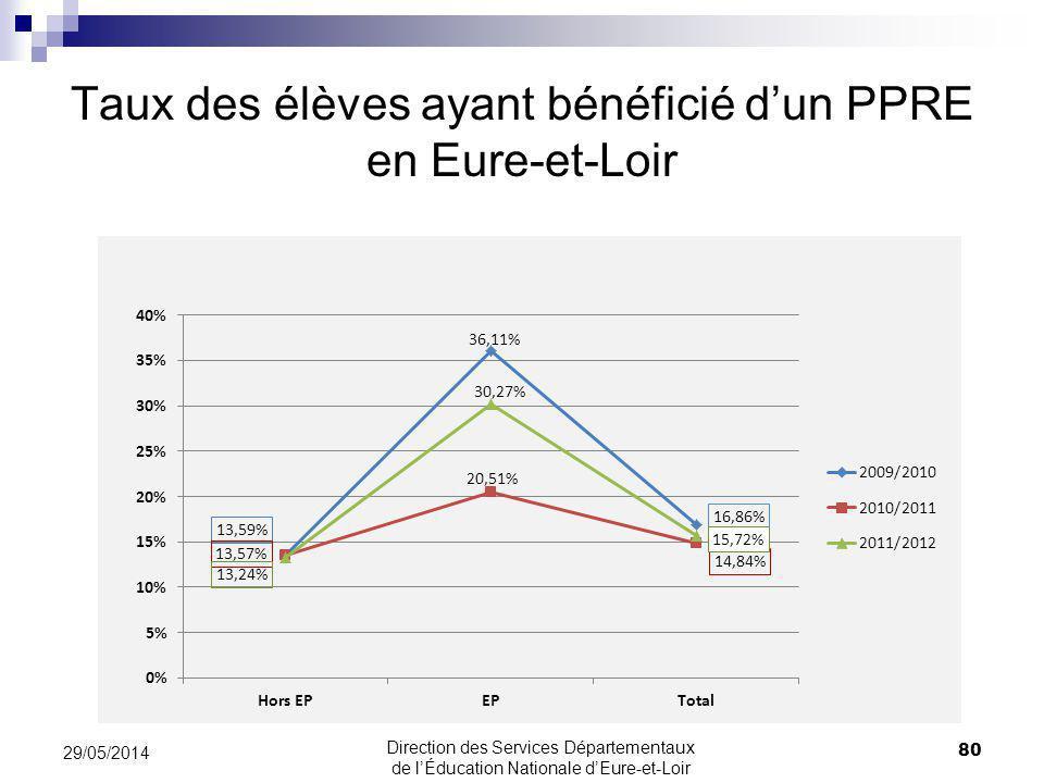 Taux des élèves ayant bénéficié d'un PPRE en Eure-et-Loir