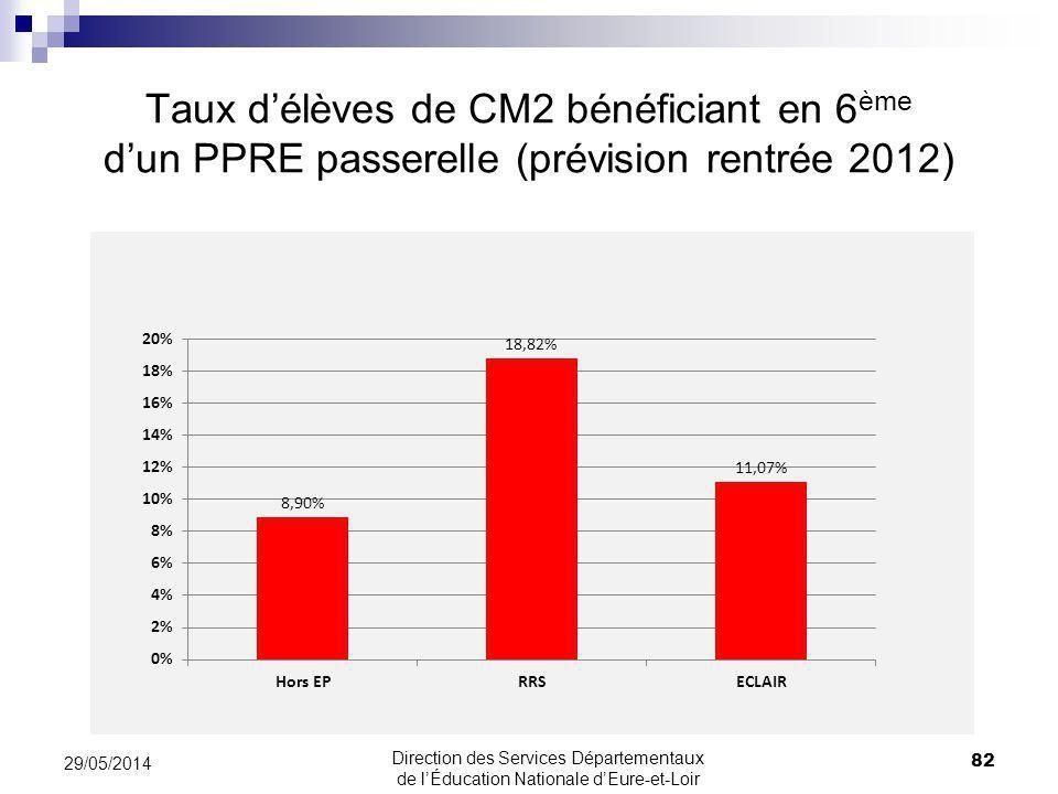 Taux d'élèves de CM2 bénéficiant en 6ème d'un PPRE passerelle (prévision rentrée 2012)