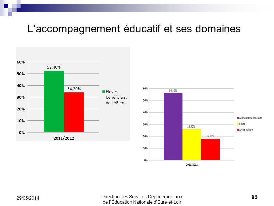 L'accompagnement éducatif et ses domaines