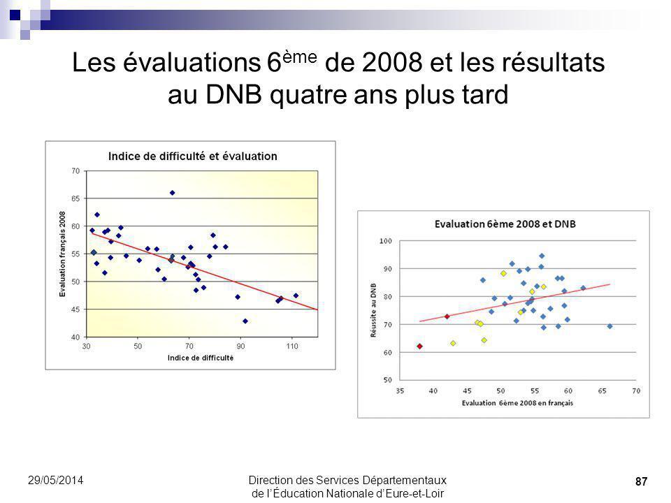 Les évaluations 6ème de 2008 et les résultats au DNB quatre ans plus tard