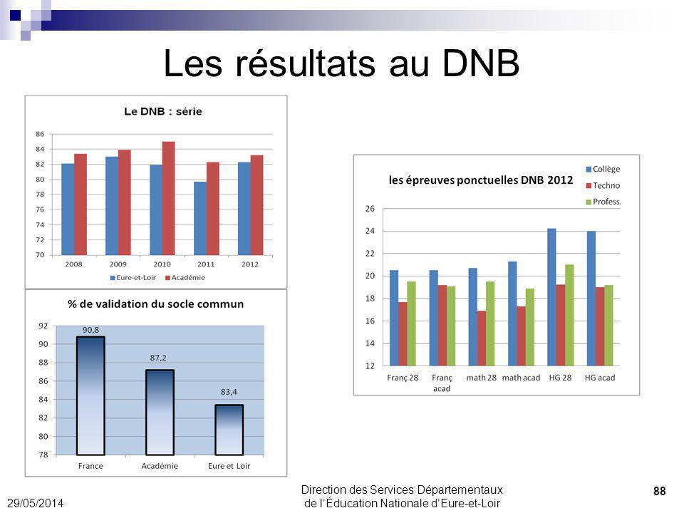 31/03/2017 Les résultats au DNB. 31/03/2017. Direction des Services Départementaux de l'Éducation Nationale d'Eure-et-Loir.